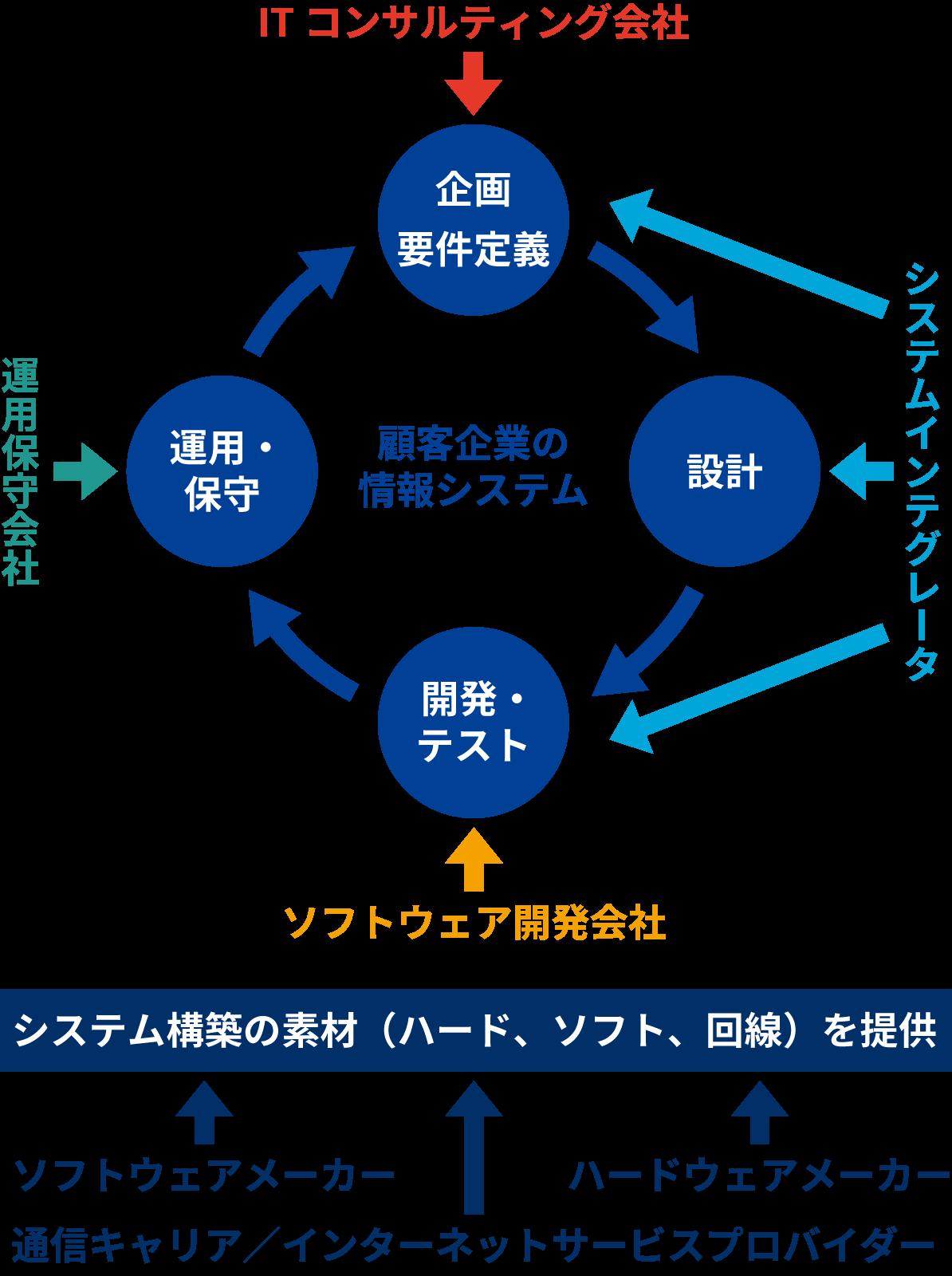 IT業界の構造と役割分担